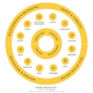 real estate marketing branding consultant strategy archetype